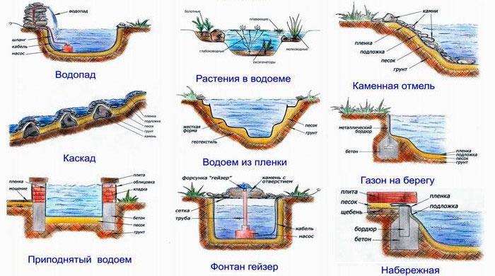 Чертежи прудов